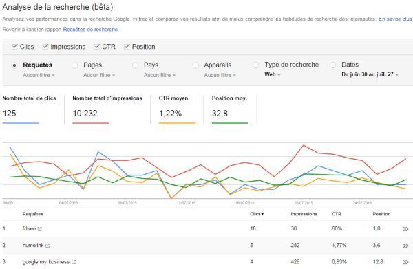 mots-cles-webmaster-tools-google